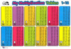 Multiplication Table Chart 1
