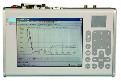Pp Systems-leader In Photosynthesis Measurement