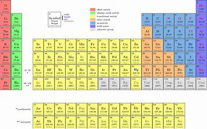 Periodic Table Elements Nh Example Periodictable Data