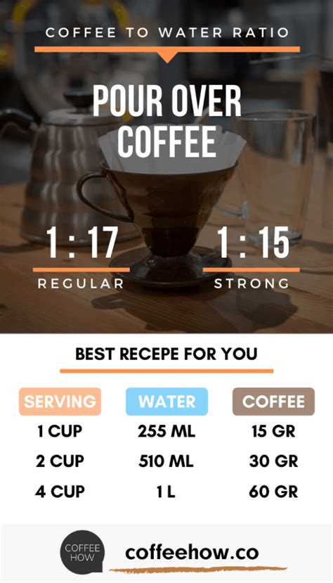 A popular recommendation uses 18 grams of water for every brew time: Learn about Coffee-to-water Ratio! Use our calculator, guide and charts