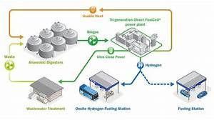 Toyota Taps Fuel Cell Energy For California Hydrogen