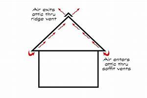 A Guide To Attic Ventilation