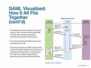 White Paper  Saml As An Sso Standard For Customer Identity