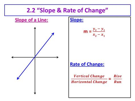 "22 ""slope & Rate Of Change""  Ppt Video Online Download"