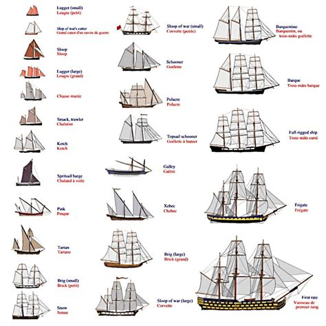 Various Types Of Boats by Etheringtonbrothers On Quot Our Second Feature