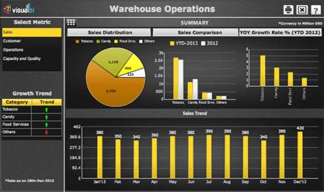 manufacturing dashboards visual bi solutions
