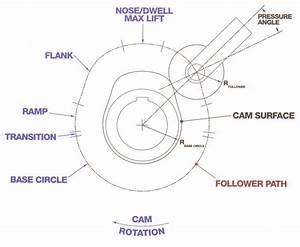 Camshaft Diagram