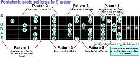 pentatonic patterns   major guitar tutorials