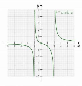 Nullstellen Einer Funktion Berechnen : ganz und gebrochenrationale funktionen grundwissen mathematik ~ Themetempest.com Abrechnung
