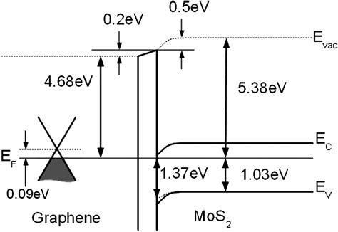 file diagram of band bending interfaces between two interface properties of cvd grown graphene transferred