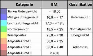 Körpergewicht Berechnen : was bedeutet der bmi und was sagt der bmi wirklich aus ~ Themetempest.com Abrechnung
