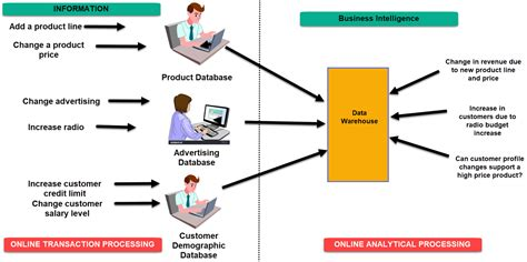 What Business Intelligence Definition Example