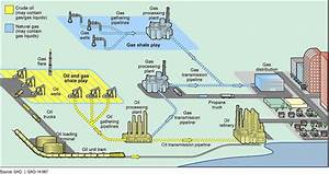 Types Of Pipeline Every Oil And Gas Engineer Should Know About
