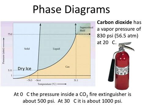 co2 phase chart wiring diagrams wiring diagram schemes