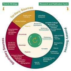 information literacy images information literacy