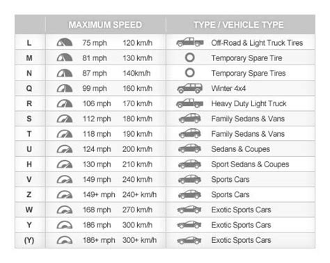 Tire Speed Ratings Chart