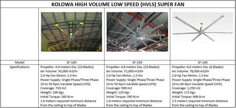Hvls Ceiling Fans Malaysia by Kolowa Ventilation Fan Cooling System E Catalogue