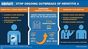 Hepatitis A Vir... Hepatitis A Transmission