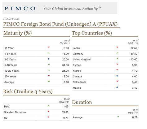 Best International Bond Funds Top Performer World Bond Funds June 2011 Mepb Financial
