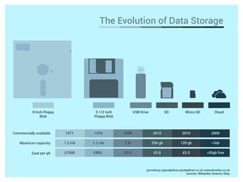 floppy disk  cloud storage