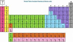 Ionization: What Is Ionization Potential
