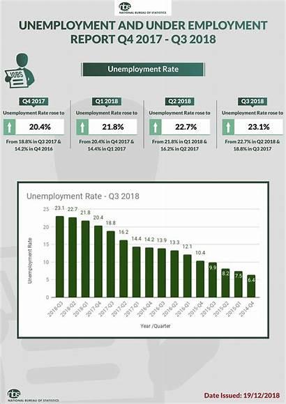 Unemployment Statistics Rate Nigeria Chart Unemployed Nigerians