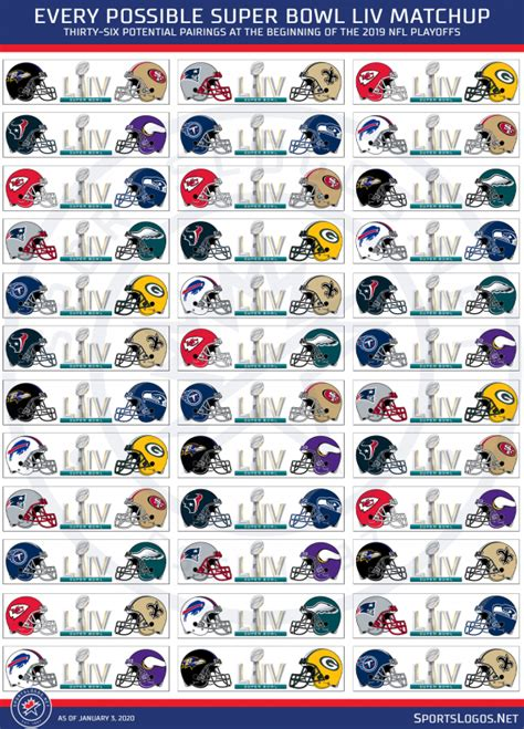 Every Possible Super Bowl Liv Matchup Remaining Now With