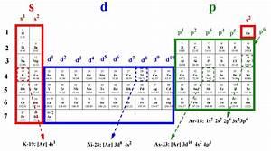 Image Gallery electron arrangement