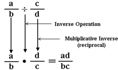 bureau inversé elementary algebra chapter 1 summary