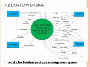 Tourism And Travelling Management System