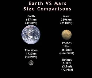 Mars gravity compared to moon