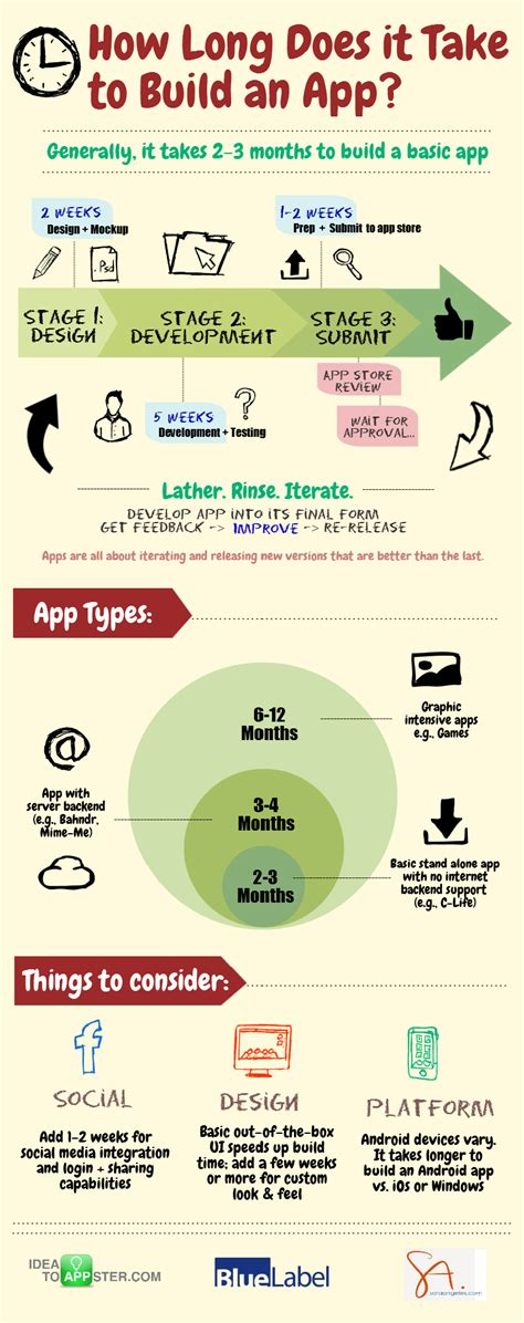 [infographic] How Long Does It Take To Make An App