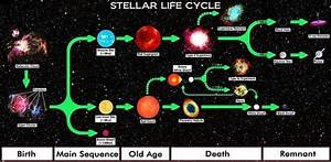 Diagram Of A Low Mass Stars Life
