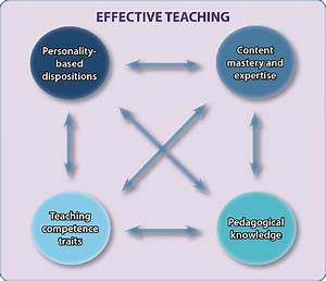 Conceptual Framework Of Effective Teaching  Adapted From
