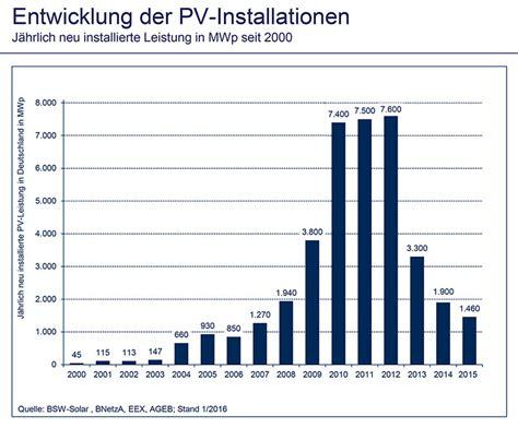 photovoltaikanlagen in deutschland wozu noch eine photovoltaikanlage kaufen eine einsch 228 tzung