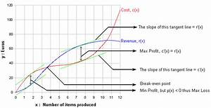 Economic Exercises Solved Online   Marginal Cost  Cost Of
