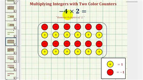 modeling multiplying integers on a number line worksheet