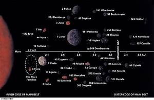 Names of Asteroid Belts - Pics about space