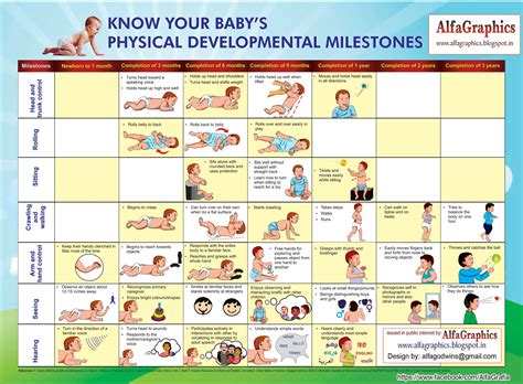 Developmental Milestone Chart Developmental Milestone