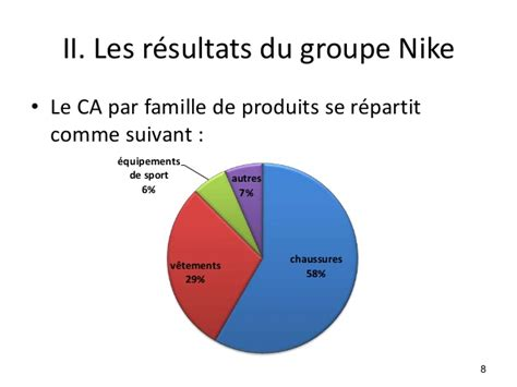 strategie de ventes de nike