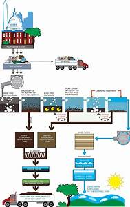 91 Best Images About Wastewater On Pinterest