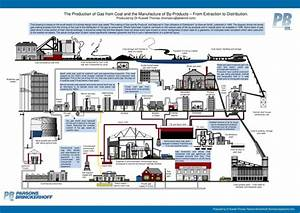 Free Range Chemistry 04 - Gas From Coal By