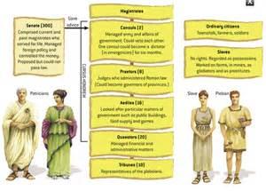 Ancient Roman Social Structure
