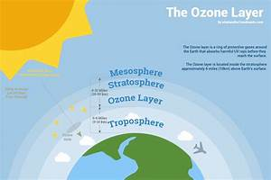 The Ozone Layer  What Is It  How Its Formed   U0026 Why It Is So Important