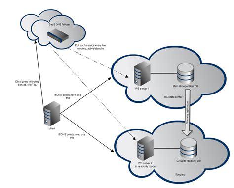 penn grouper availability internet2 ws failover offsite client