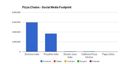 Social Media FaceOff: Dominos vs Pizza Hut
