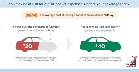 6 Things You Need To Know About Rental Car Insurance