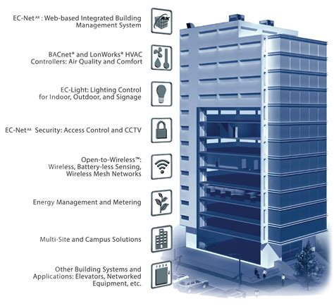 lighting system in building building management automation system jana tanmia