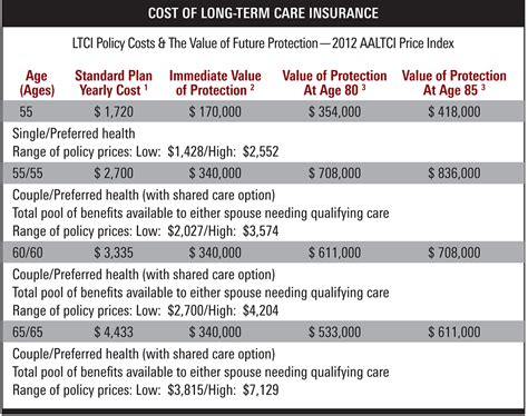 Rising Cost Of Longterm Care Insurance Squeezes Buyers. Clear Stickers For Printing First Texas Bank. Business Cards On Line Binge Eating Treatment. Automated Appointment Reminders. St Louis Personal Injury Lawyers. Carpet Cleaners In Albuquerque. Boise Internet Service Water Home Delivery Nj. Forensics Degree Programs All Bright Cleaning. Vampire Diaries On Dish Network
