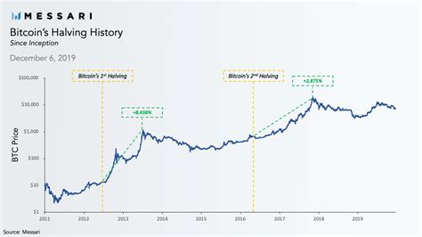 What is the bitcoin halving (halvening)? All Bitcoin Halving Dates - halting time